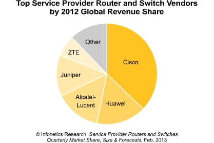 2012 Global Revenue Share of Router and Switches to Service Providers according to Infonetics.