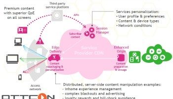 Multi-Screen Video Content and OTT Partnerships Enabled by