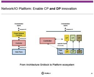Image depicting architecture gridlock to platform ecosystem.