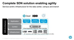 "Image of SDN architecture courtesy of HP. Note, original text associated with Infrastructure block said, ""29 Switches – over 15 million ports."" This was replaced with the text, ""HP Switches with Open Flow to/from SDN Controller."""