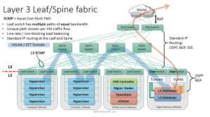 An image is depicted showing leaf-spine architecture for network virtualization.