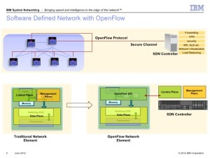Software Defined Network is shown with OpenFlow control.