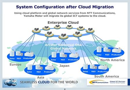 diagram of how ntt com is helping customer yamaha motor reduce ict costs  via cloud migration