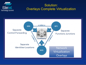 ConteXtream's solution where overlays complete virtualization.