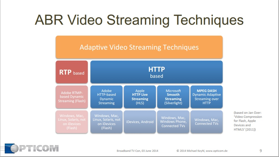Broadband TV Conference Part 2: How to Measure Streaming