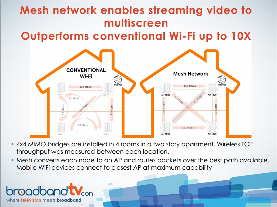 Broadband TV Conference- Part 3: The Problem and Solution for WiFi on