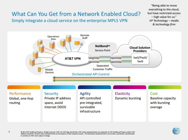 "AT&T's ""SDN-WAN"" as the Network to Access & Deliver Cloud Services"