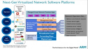 An image depicting the Next-Gen virtualized network software platforms.