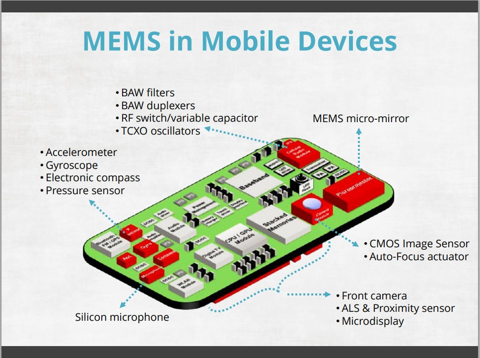 IoT Sessions at 2015 GSA Silicon Summit – Part II | The