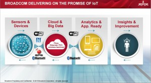 The elements in the IoT end-to-end system.