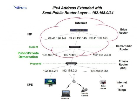 A diagram of what it would take to extend IPv4 , as an alternative to IPv6.