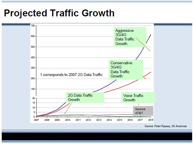 Projected Traffic Growth
