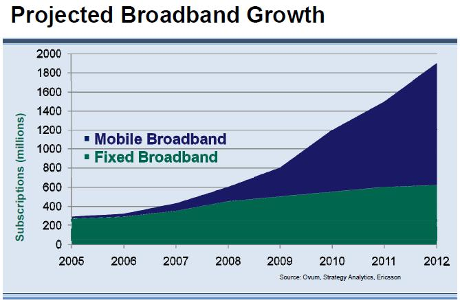 wireless growth image courtesy of AT&T