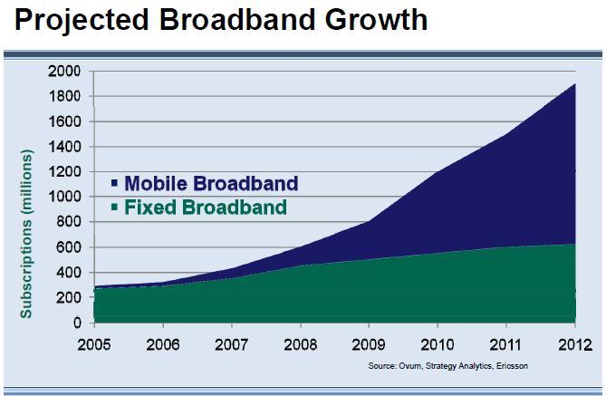 projeected mobile broadband growth