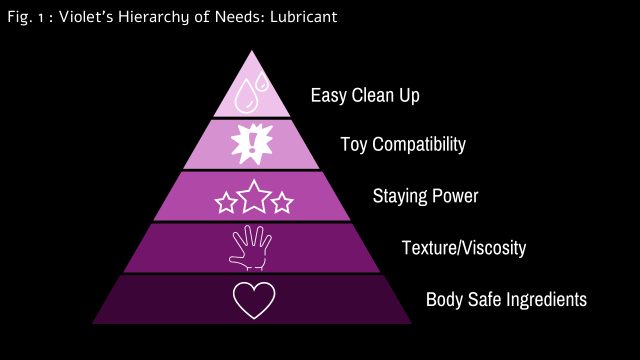 Lubricant Hierarchy of Needs