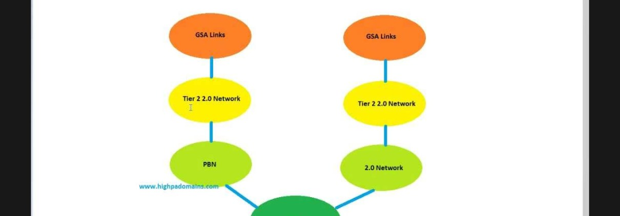 Rank Any Website Tutorial - Setting up a Private Blog Network Part 1