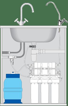 Система обратного осмоса OU500 - принцип работы