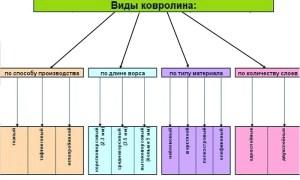 Классификация ихарактеристикиковролина