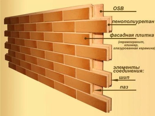 Фасадные термопанели монтаж своими руками