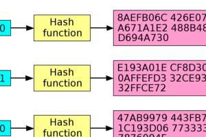 PGP keys, software security, and much more threatened by new SHA1 exploit