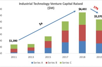 Energy and industrial VC activity down in 2019: Here's what it means for entrepreneurs