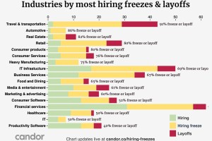 Candor: 267 companies have frozen hiring, 44 had layoffs, 36 rescinded offers, 111 are hiring