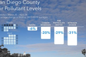 Aclima: Pollution data shows how much San Diego's skies have cleared