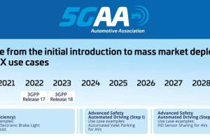5GAA expects 5G-V2X basic car automation in 2024, cooperation in 2026