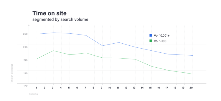 Time on Site SEO Trends