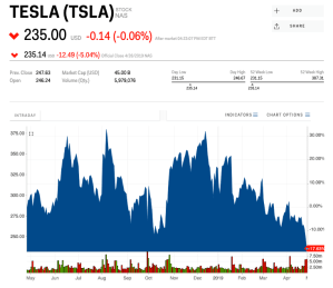 Tesla stock closes at its lowest price since January 2017 to end a brutal week – Business Insider