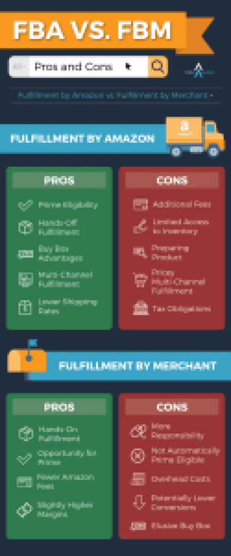 Amazon FBA vs FBM Infographic
