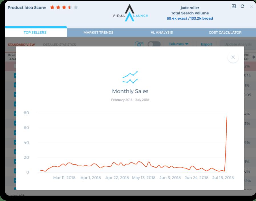 amazon monthly sales data