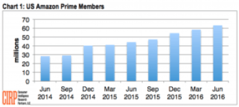 US Amazon Prime Members - Click Through Rate