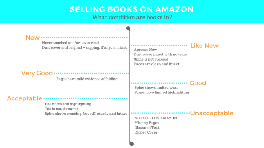 selling books on amazon