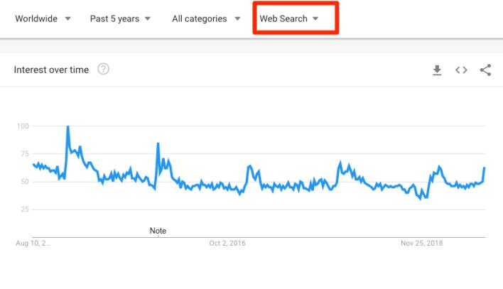 معدلات البحث عن عجينة البيتزا في محرك بحث جوجل