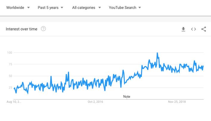 معدلات البحث عن عجينة البيتزا في محرك بحث يوتيوب