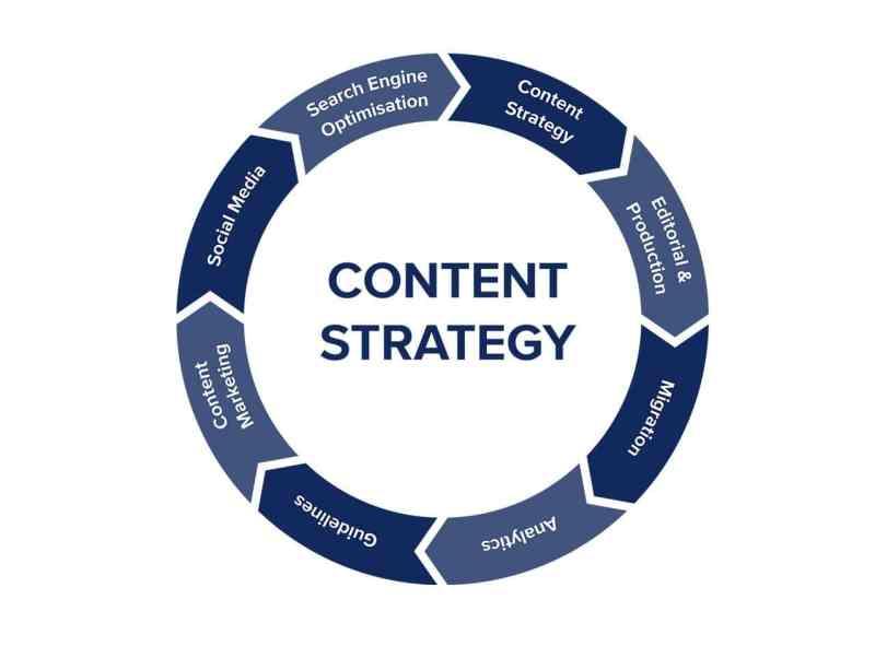 Digitalni Marketing Content