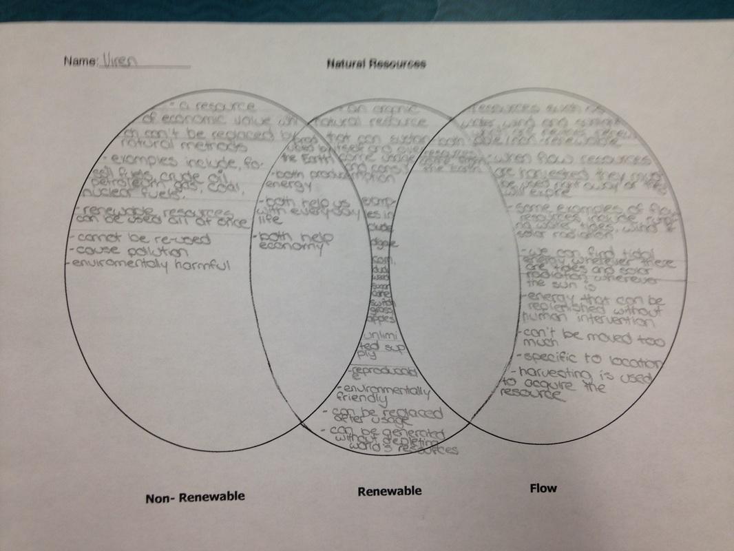 Geography Venn Diagram Flow Non Renewable And Renewable