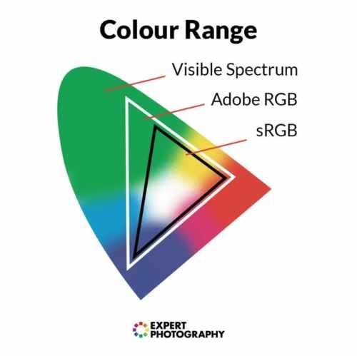 spazio colore CEI adobergb srgb rgb