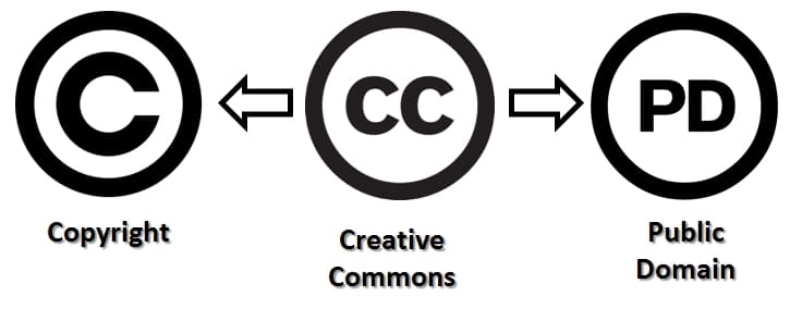 copyright, creative commons, public domain