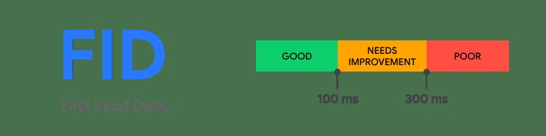 First-Input-Delay-FID-web-vitalis
