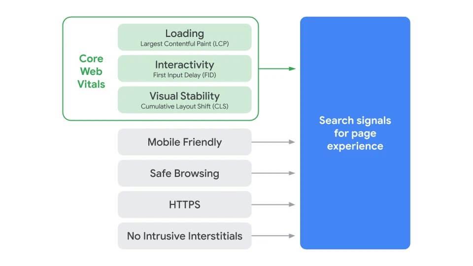 core web vitals google seo schema