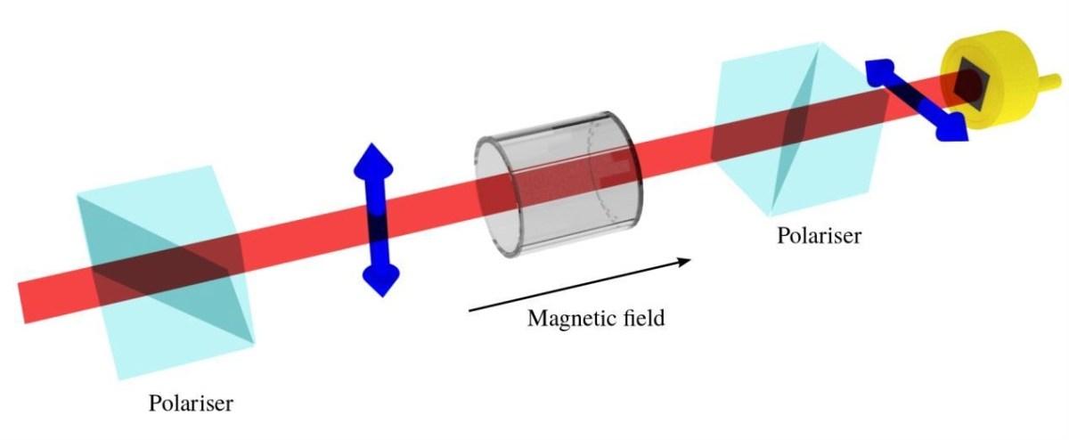 L'effetto Faraday: la prima evidenza sperimentale che la luce ed il magnetismo sono correlati.