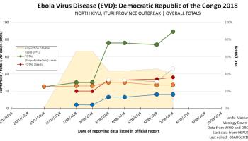 ebola virus disease evd update to 01jan2019 virology down under