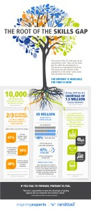 The-Root-of-the-Skills-Gap-Infographic