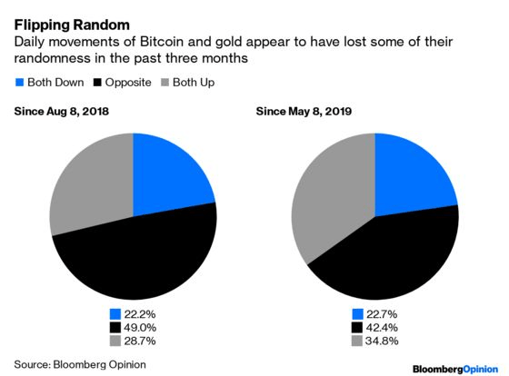 Correlation between Bitcoin and gold, YTD and 3 months