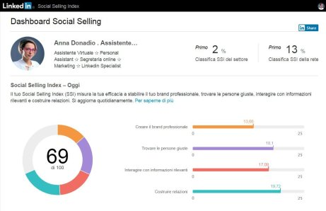 LInkedIn Social Selling Index Dashboard