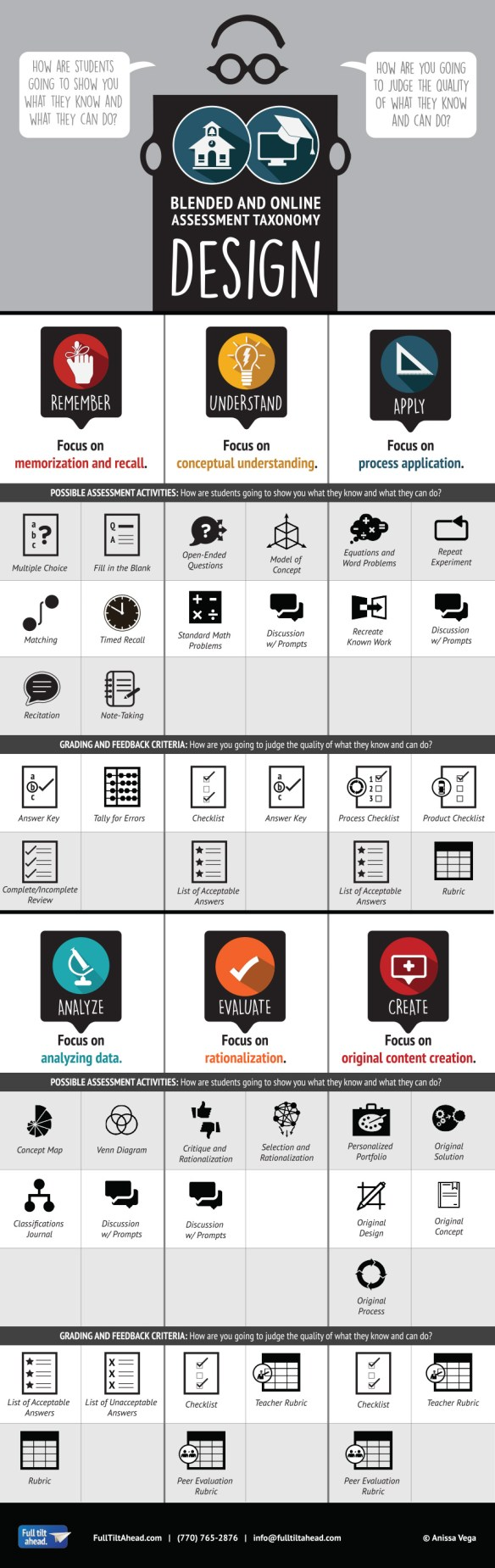 Infographic Designing Blended and Online Assessment Taxonomy