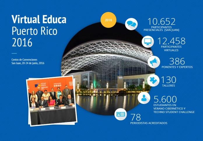 El XVII Encuentro Internacional Virtual Educa, en números.