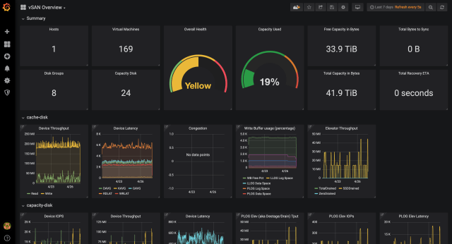 vSAN Performance Monitor tableau de bord